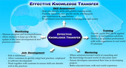 Effective Knowledge Transfer