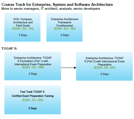 ... Enterprise Architecture Framework Fundamental Training ESSA Course Track Gallery