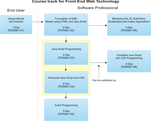 Front End Web Technology Training